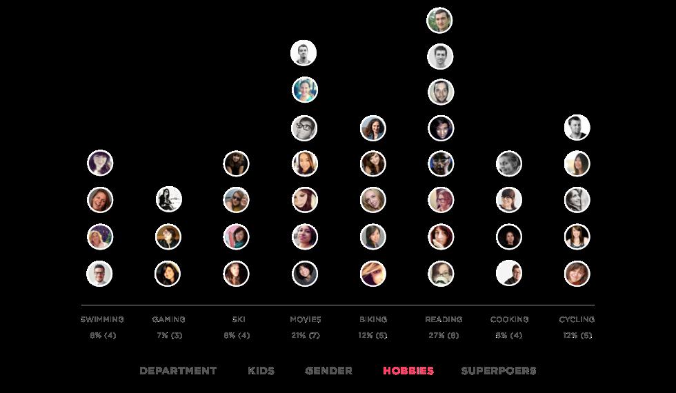Clubs Graph