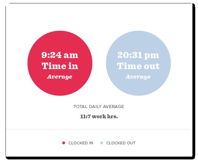 Long work hours enhance stress